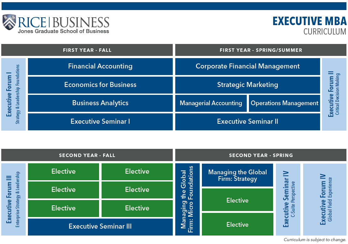 Executive MBA Curriculum