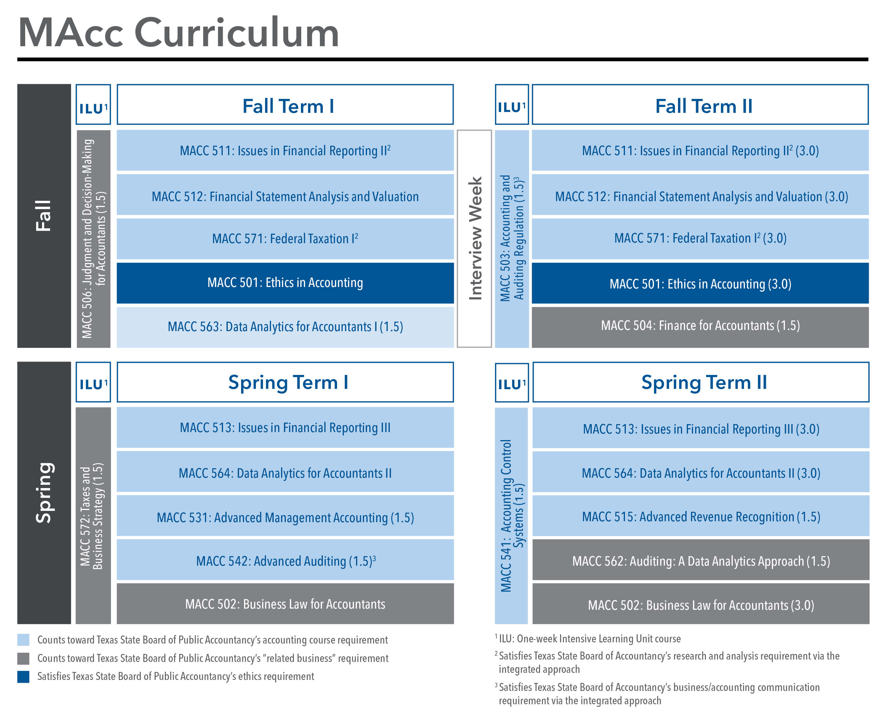 MAcc Curriculum 2021