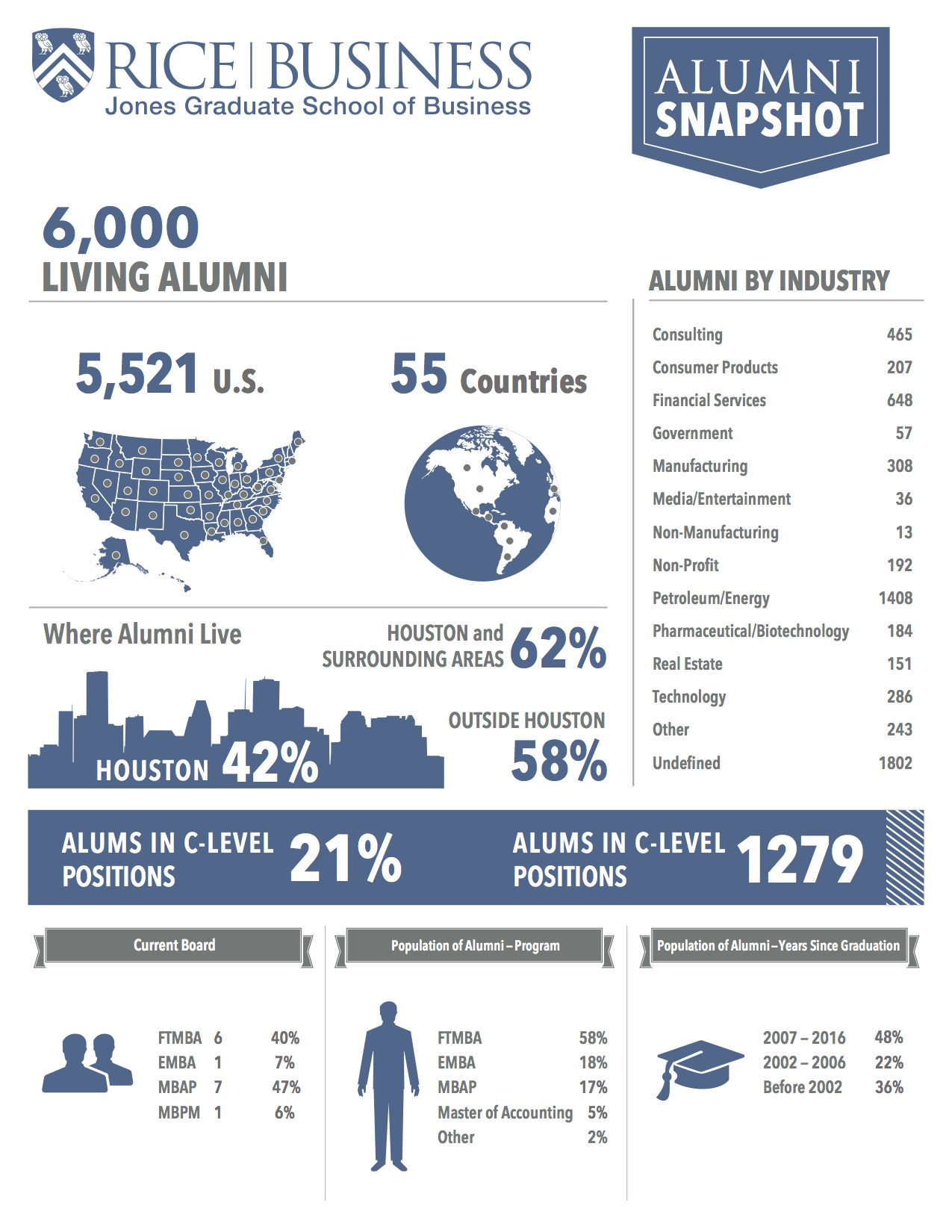 Rice Business Alumni Snapshot
