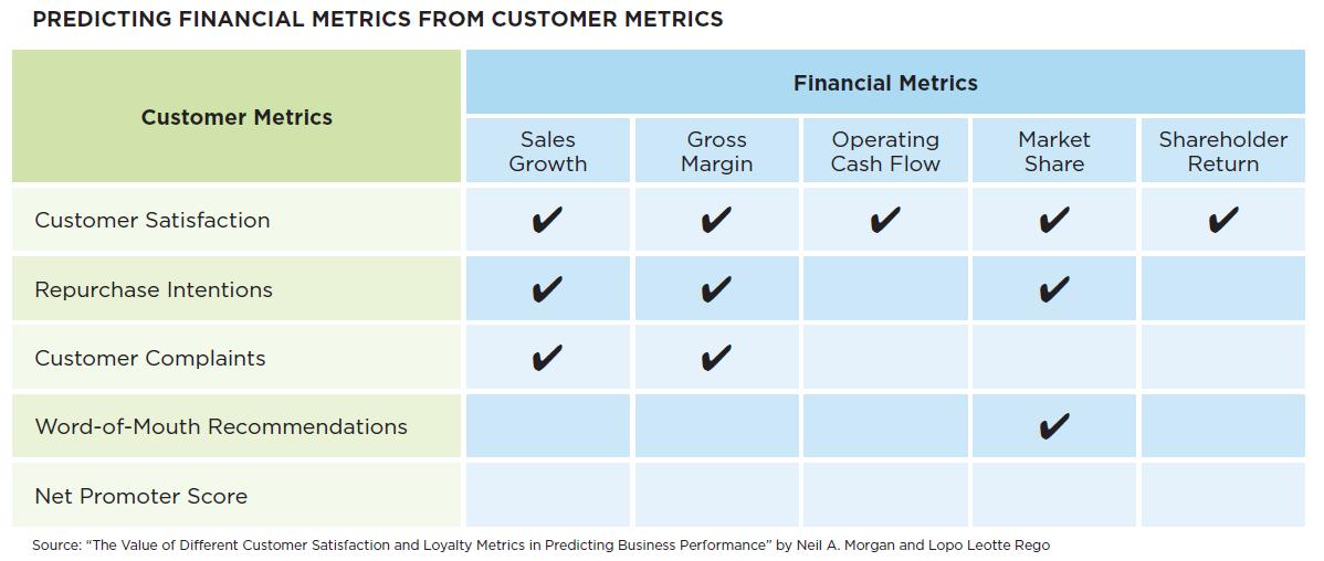 Chart-predicting-financial-metrics-from-customer-metrics