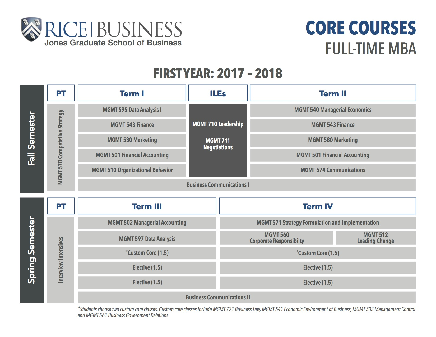 Full-Time MBA Core Courses