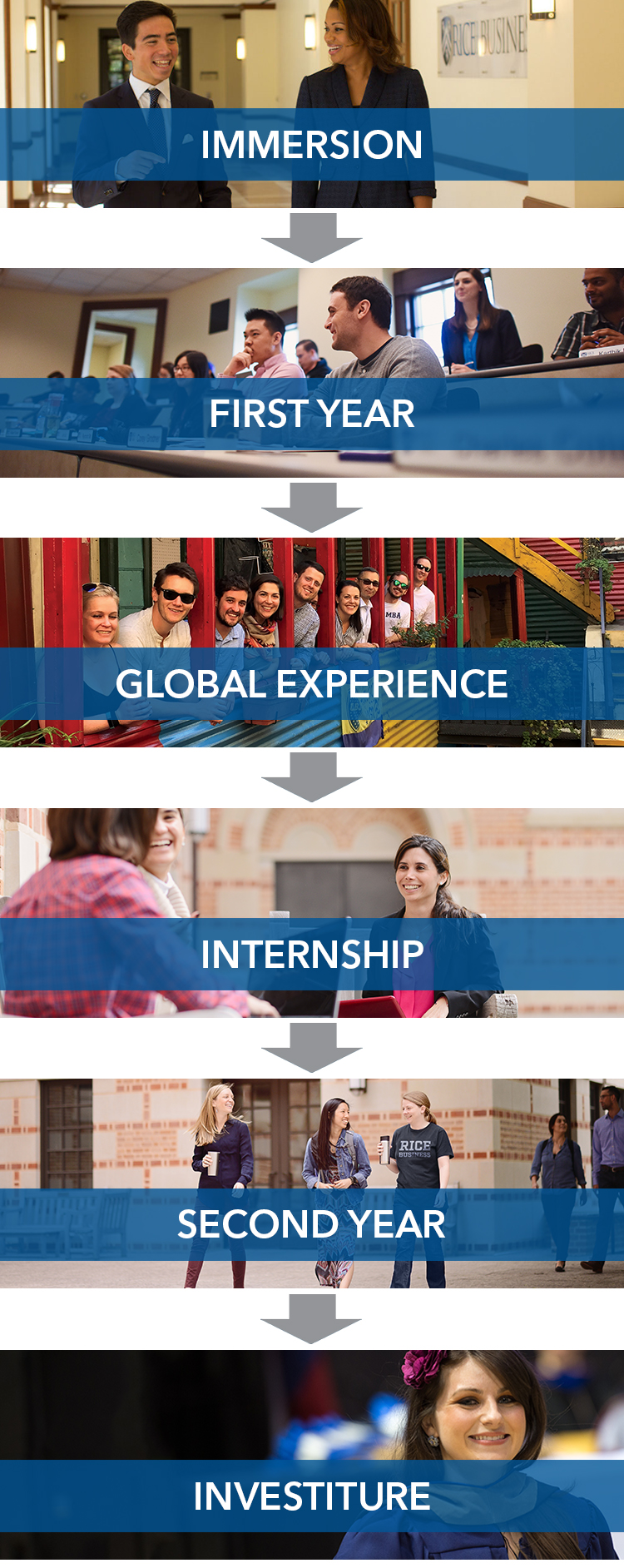 Your Journey at Rice Business - FTMBA: Immersion, First Year, Global Experience, Internship, Second Year, Investiture