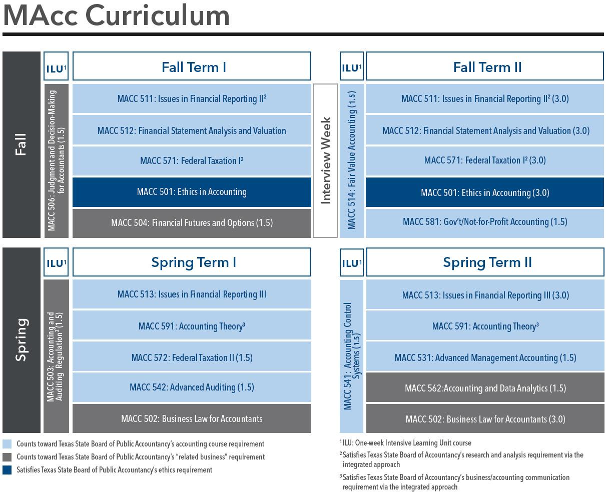MAcc Curriculum