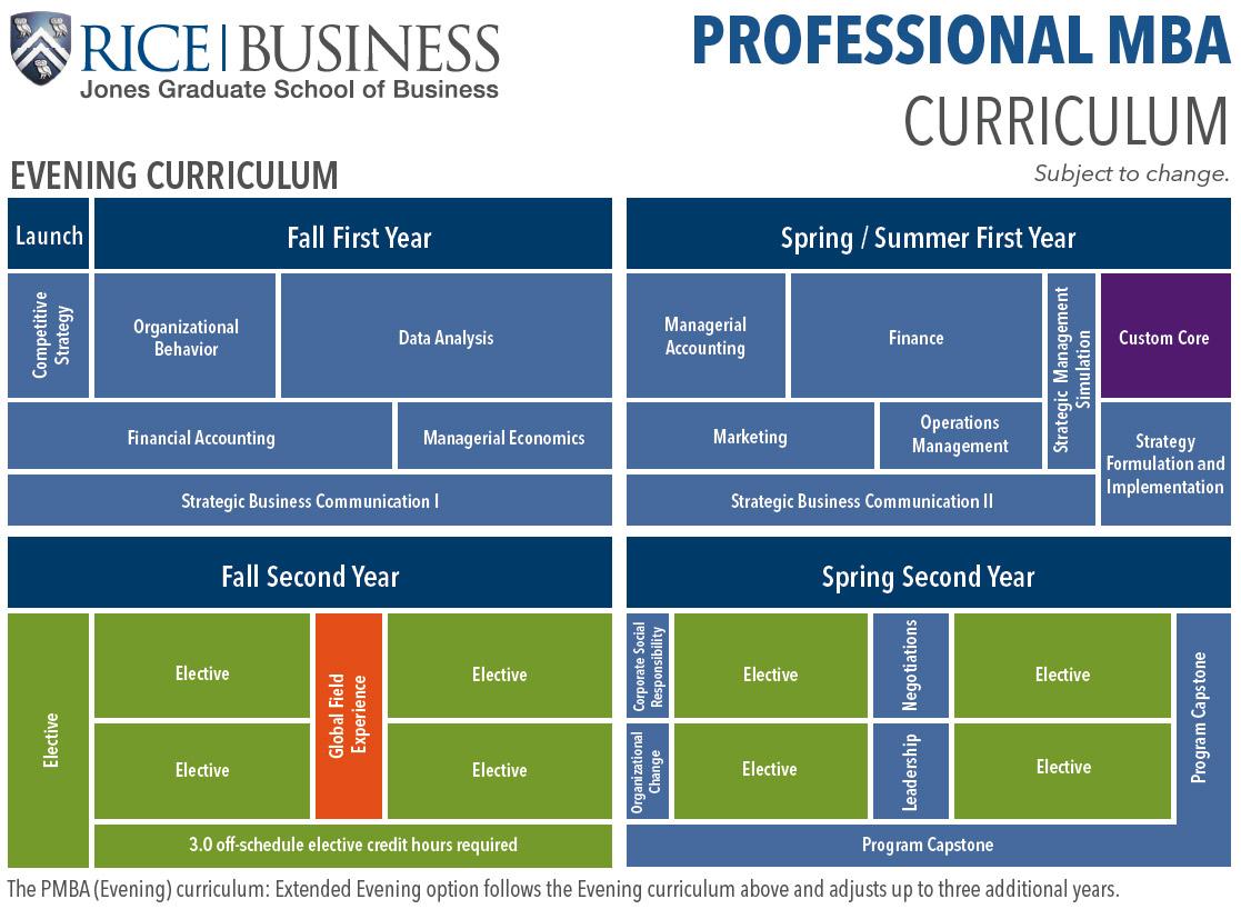 Professional MBA Evening Curriculum