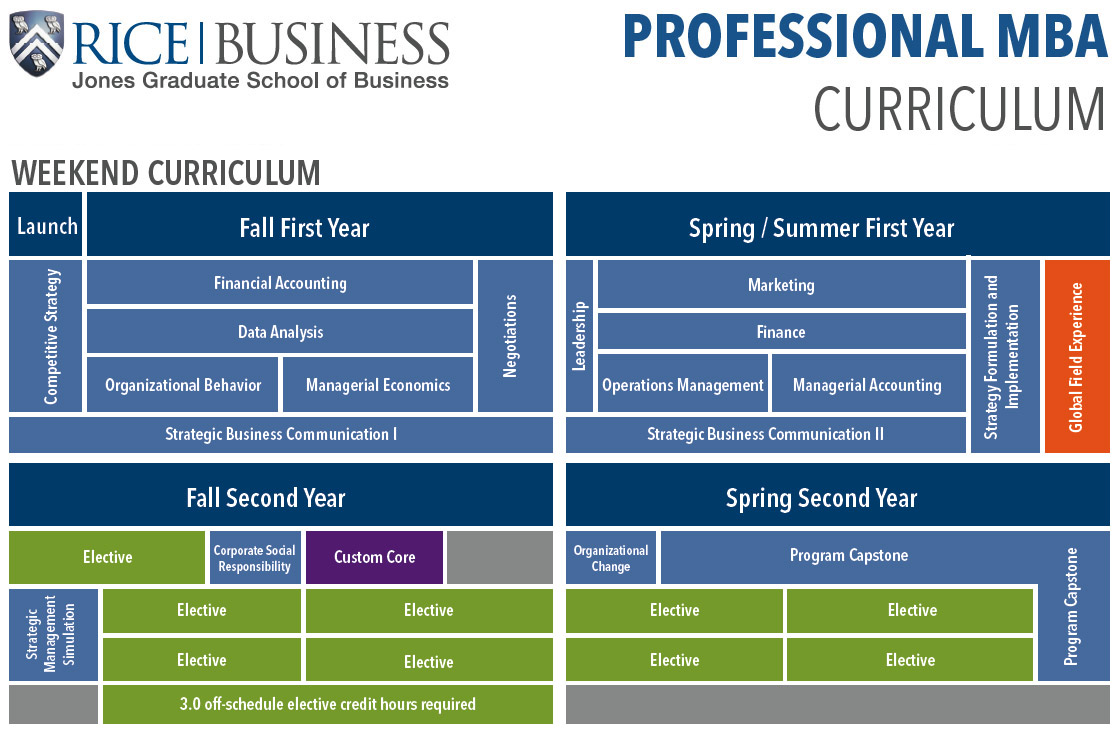 Professional MBA Weekend Curriculum