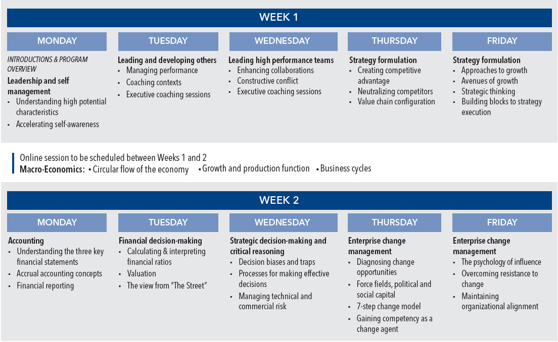 Rice Advanced Management Program Chart