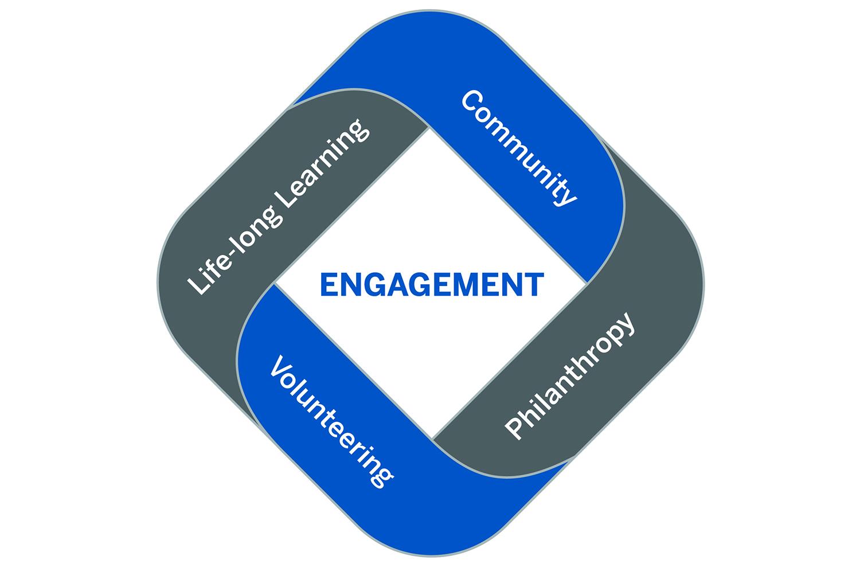 Alumni Engagement model