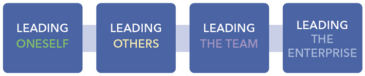 The Leadership Accelerator