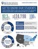 Employment and Salary Statistics