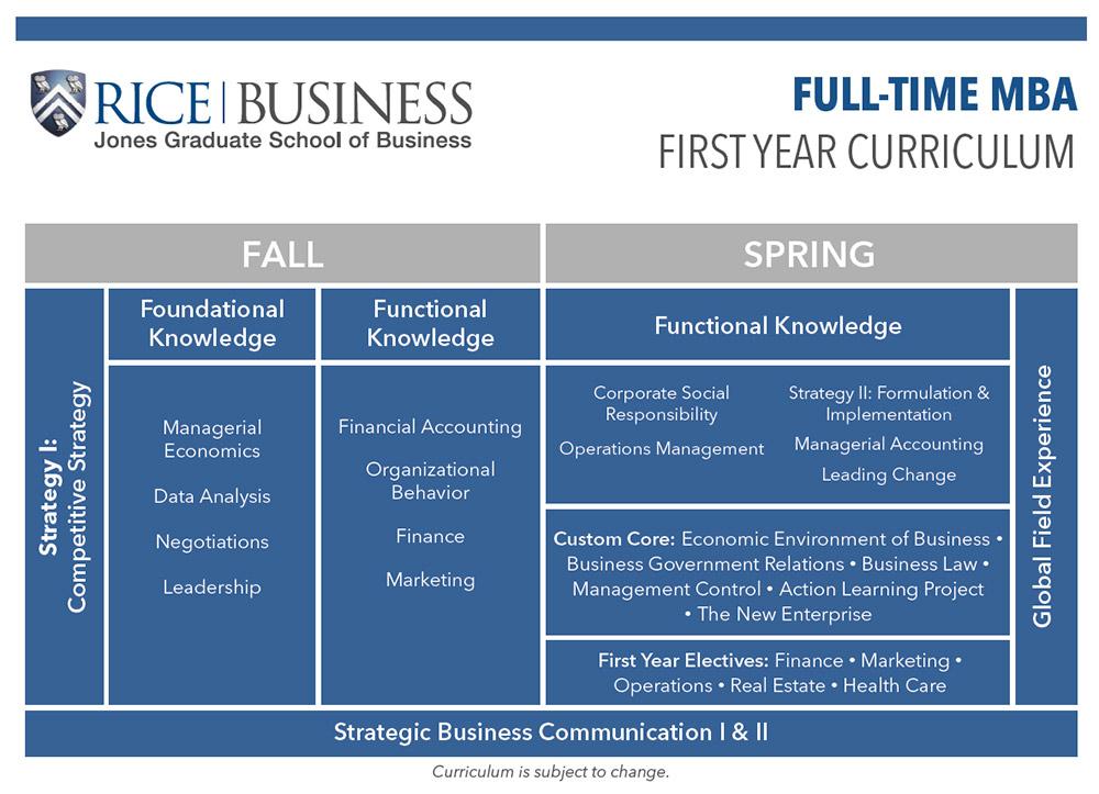 Full-Time MBA Program