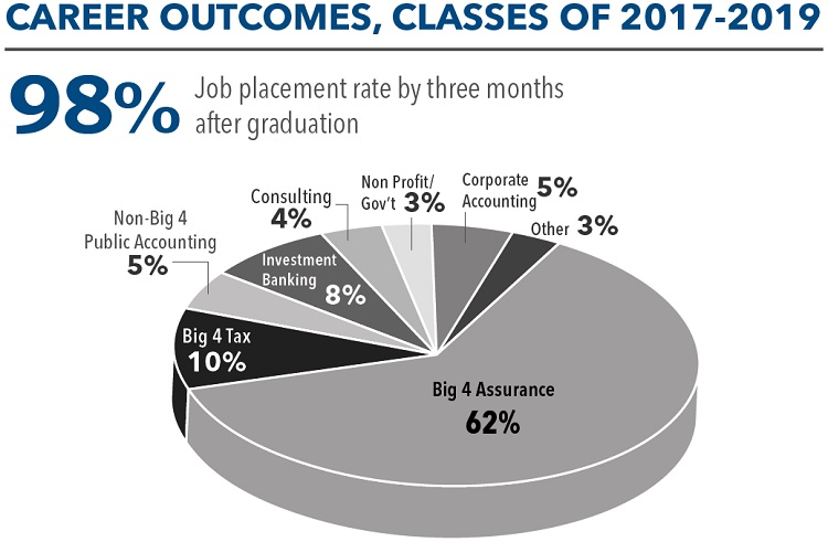 MAcc Class of 2017-2019 Job Placement Rate